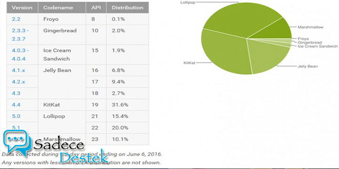 Android Marshmallow kullanım oranı yüzde 10'a ulaştı